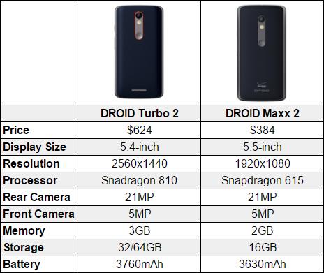 Motorola DROID Turbo 2 vs Moto X Pure vs Nexus 6P vs Galaxy