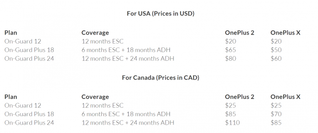 Extending our Customer Service to North America with On Guard by Assurant OnePlus Blog