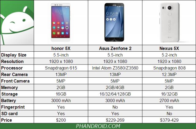honor-5x-zenfone-2-nexus-5x