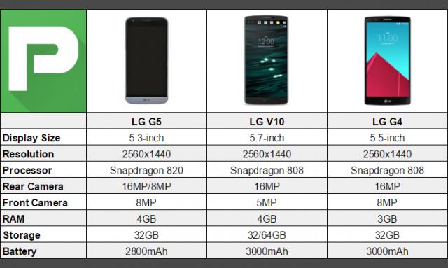 LG G5 vs LG V10 vs LG G4