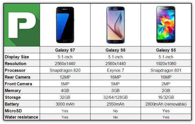 Galaxy S7 v S6 v S5