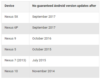 google nexus update
