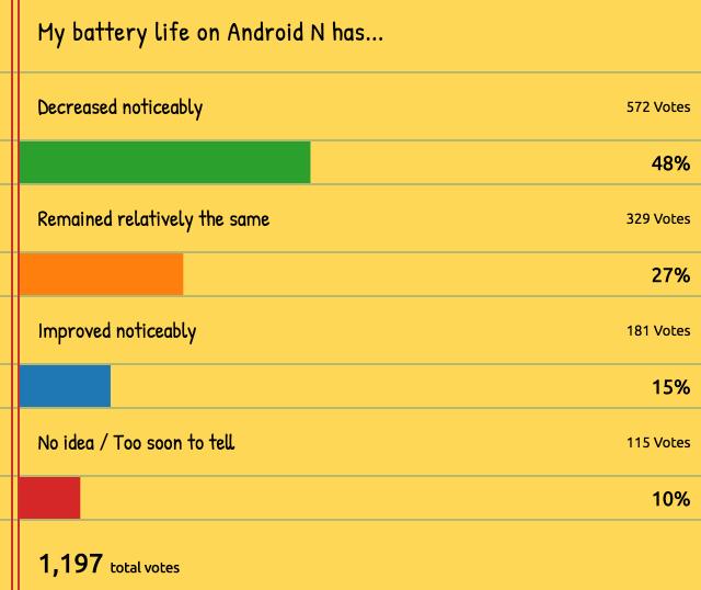 Battery life poll