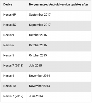 Nexus update schedule