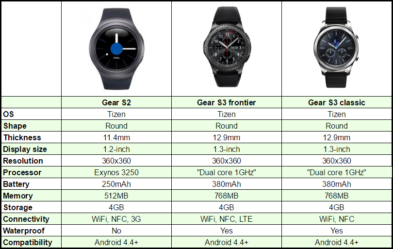 quality design 82275 7992b Samsung Gear S3 vs Samsung Gear S2 [CHART]
