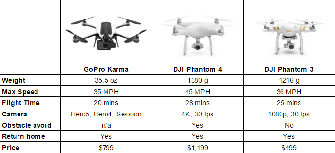 Official GoPro Karma Drone specs, features, price, release