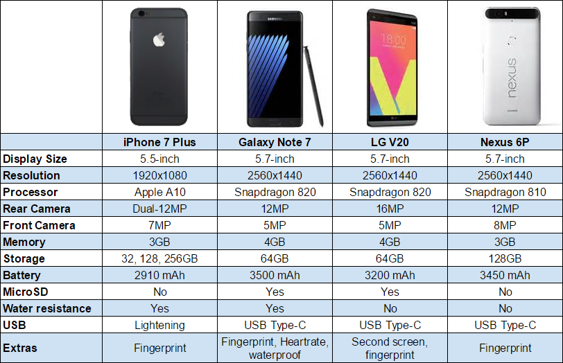 new arrival 4817a 2fb36 iPhone 7 Plus vs Galaxy Note 7 vs LG V20 vs Nexus 6P [CHART]