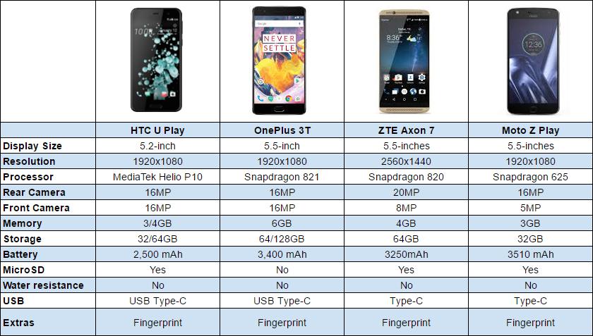 Htc U Play Vs Oneplus 3t Vs Axon 7 Vs Moto Z Play Chart Phandroid