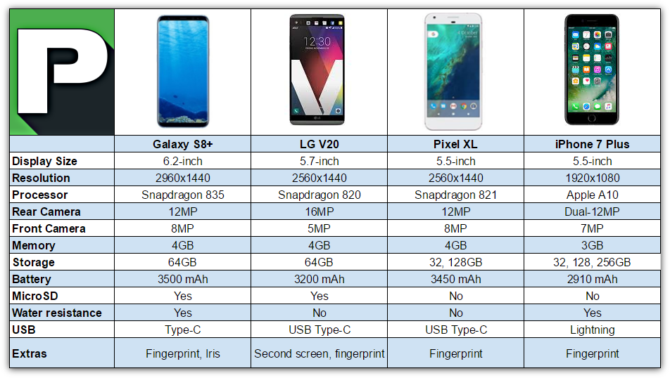 Galaxy S8 Plus vs iPhone 7 Plus vs LG V20 vs Pixel XL