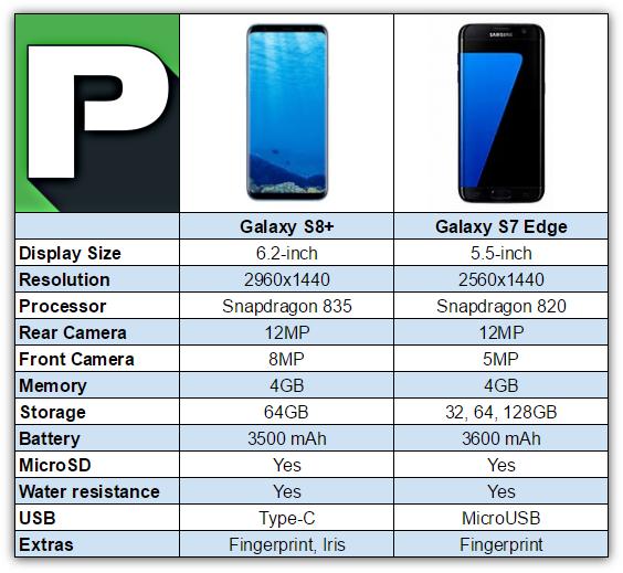 Samsung Galaxy S8 Plus vs Galaxy S7 Edge