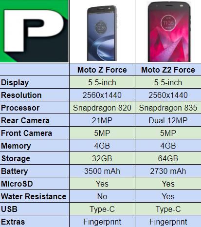 Moto Z2 Force vs  Moto Z Force