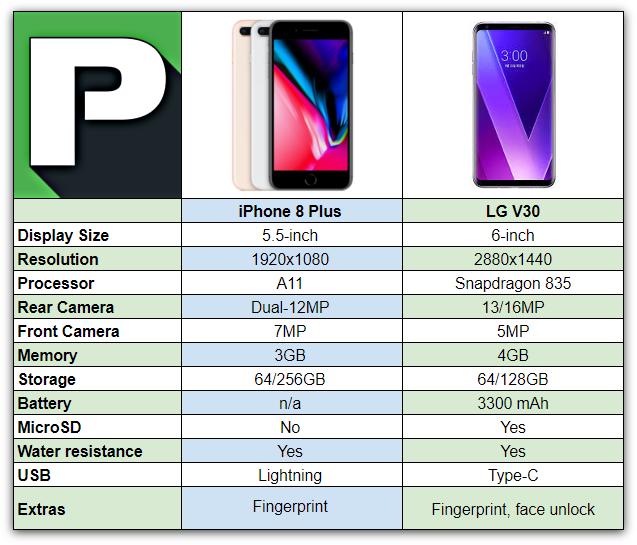 iPhone 8 Plus vs LG V30 | Phandroid