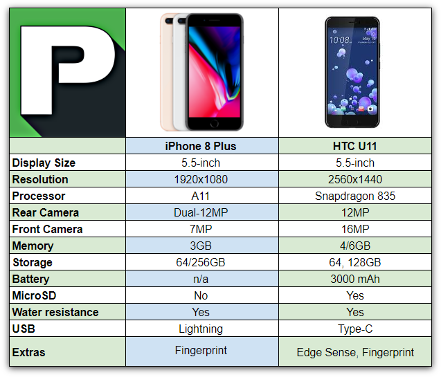 sale retailer 044c4 53e9c iPhone 8 Plus vs HTC U11 | Phandroid
