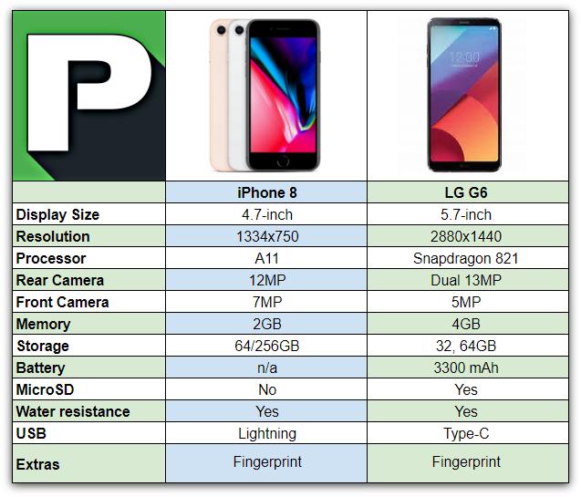 iPhone 8 vs LG G6 | Phandroid