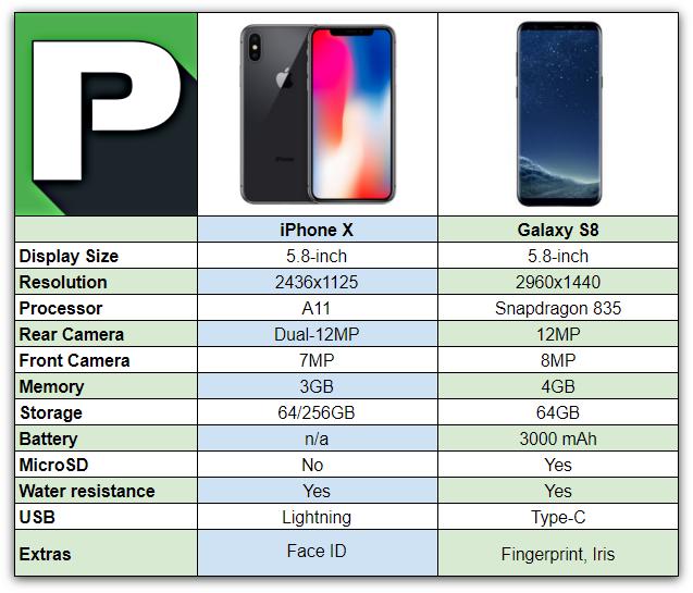 CAMARA IPHONE X VS SAMSUNG S8