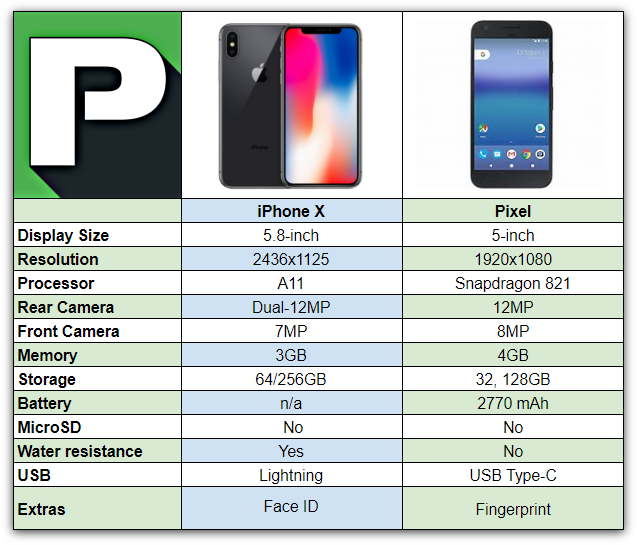 new arrival 47643 20f4f iPhone X vs Pixel | Phandroid