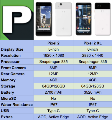7077a467f26 Are you buying the Pixel 2 or Pixel 2 XL