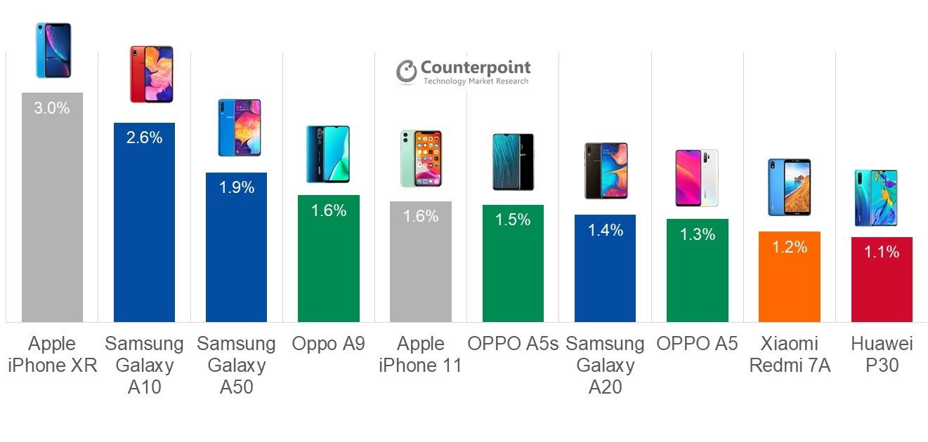 Samsung Galaxy S20 pricing show why flagship smartphones are dying