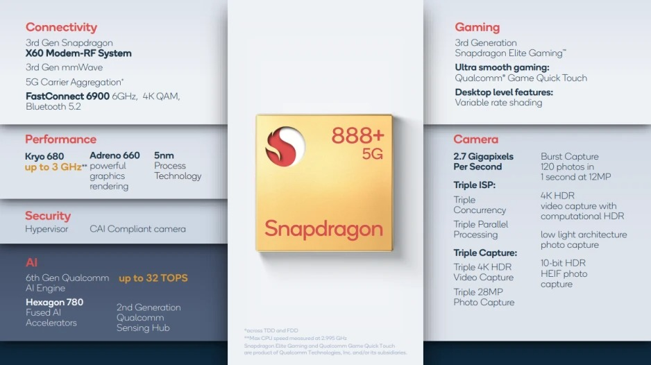 Qualcomm's Snapdragon 888 Plus guarantees a 20% presentation increment and is just around the corner