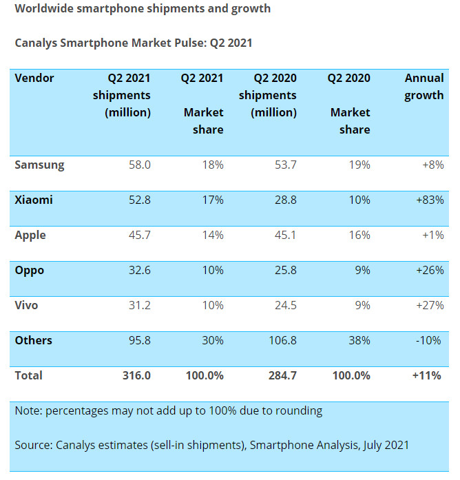 Canalys Updated Q2 2021 Market Share
